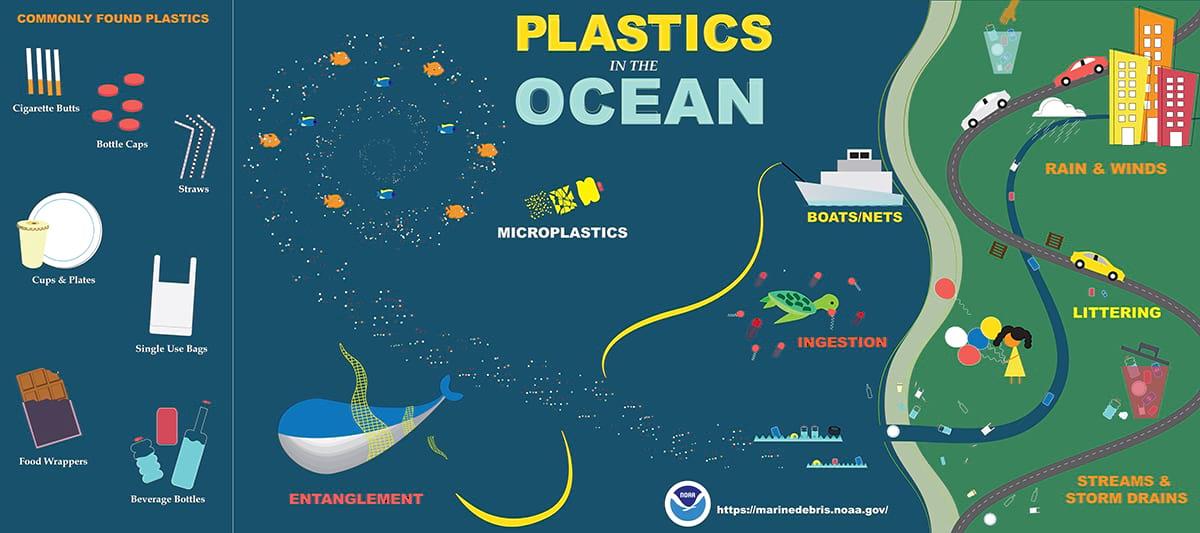 Meest-gevonden-vuilnis-in-de-oceaan