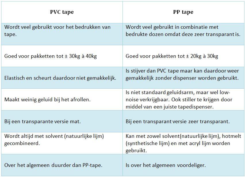 bondig overzicht tussen PVC-tape en PP-tape